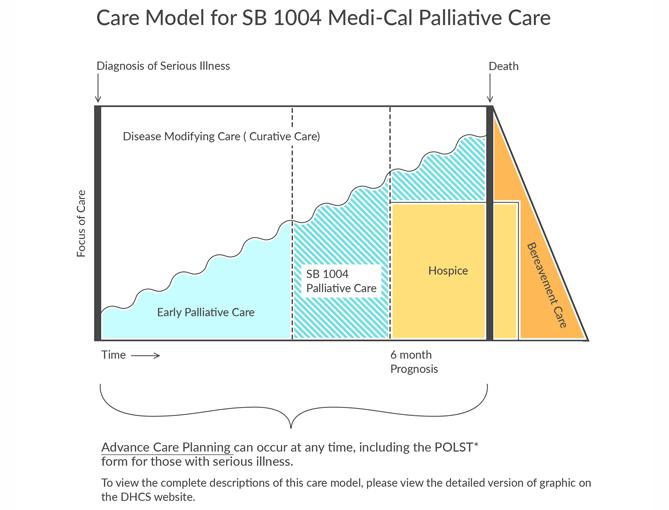 Palliative care and sb 1004 palitivecaregfxonly080516g maxwellsz