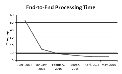 Online PASRR End-to-End Processing time graph showing decrease in processing time from 50 days in June 2014 to 5 days in May2015